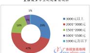 2018年广东省中职最好的就业专业分类有哪些?