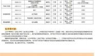 惠州市技师学院2020大专学费