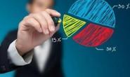 市场营销专业就业前景
