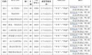 惠州城市职业学院2020年自主招生高中生招生专业及计划